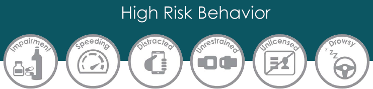 Infograph of high risk behavior by drivers